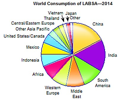 LABSA World Consumption