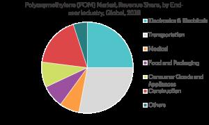 POM Market Industry